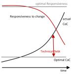 why-clean-code